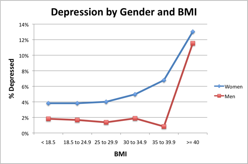 Obesity And Depression Statistics Uk 2019 | My Depression ...