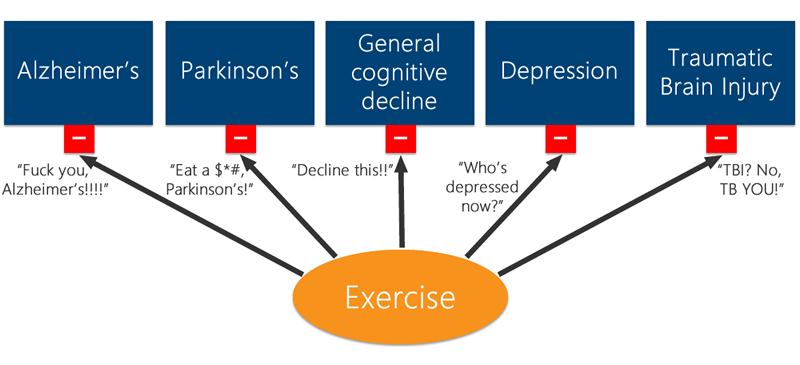 Exercise and Cognitive Health